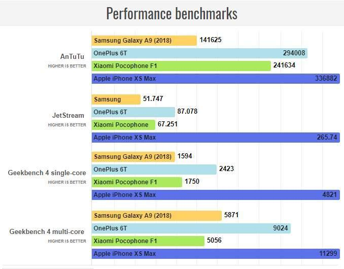 samsung a9 benchmark review